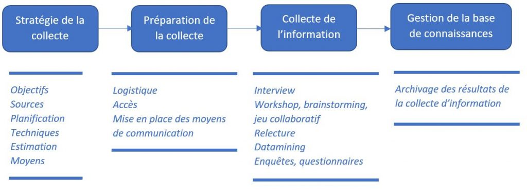 collecte info business analysis