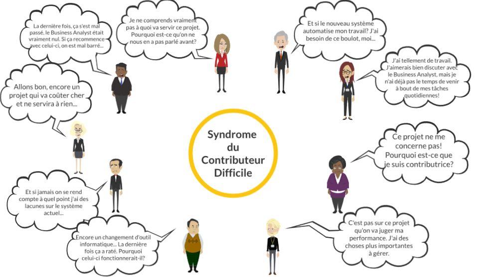 syndrome du contributeur difficile