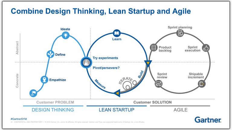 Design Thinking Lean startup et agile combinaison