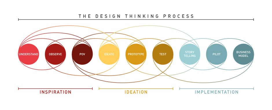 design thinking iteration