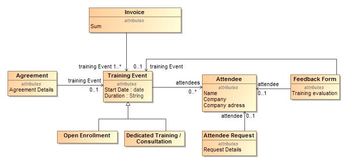business data diagram