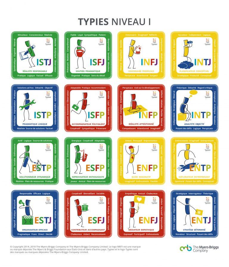 MBTI Type