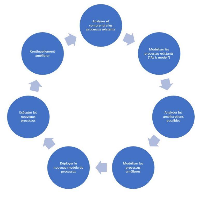 Modélisation des processus métiers dans le cadre de la transformation numérique