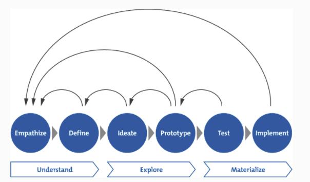 6 étapes du Design Thinking